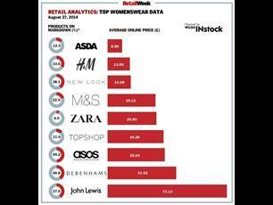 Fashion price tracker